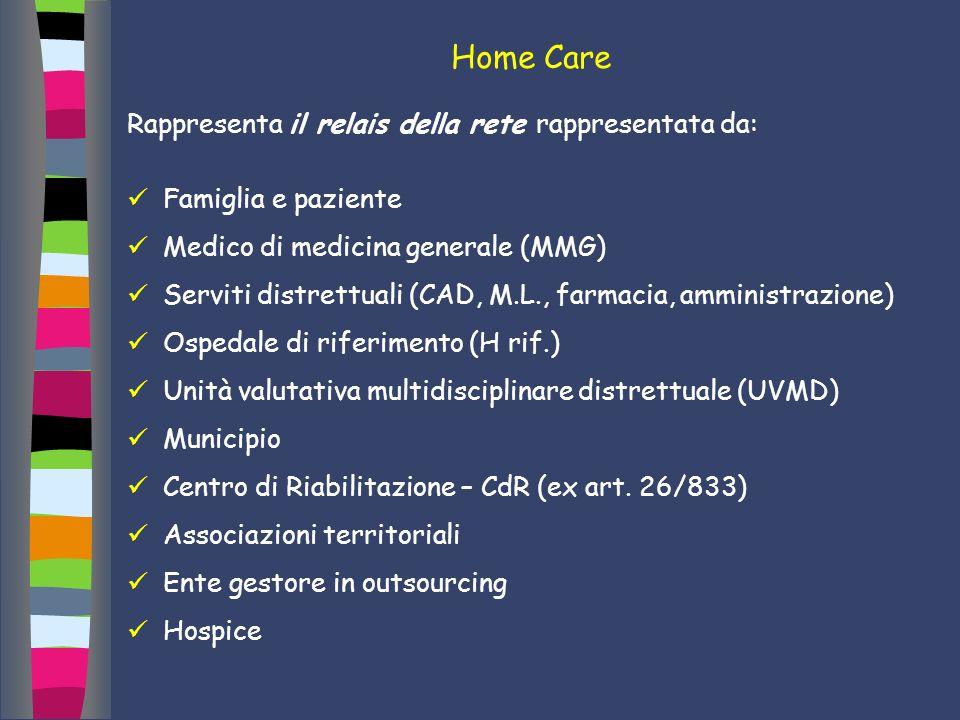 Home Care Rappresenta il relais della rete rappresentata da: