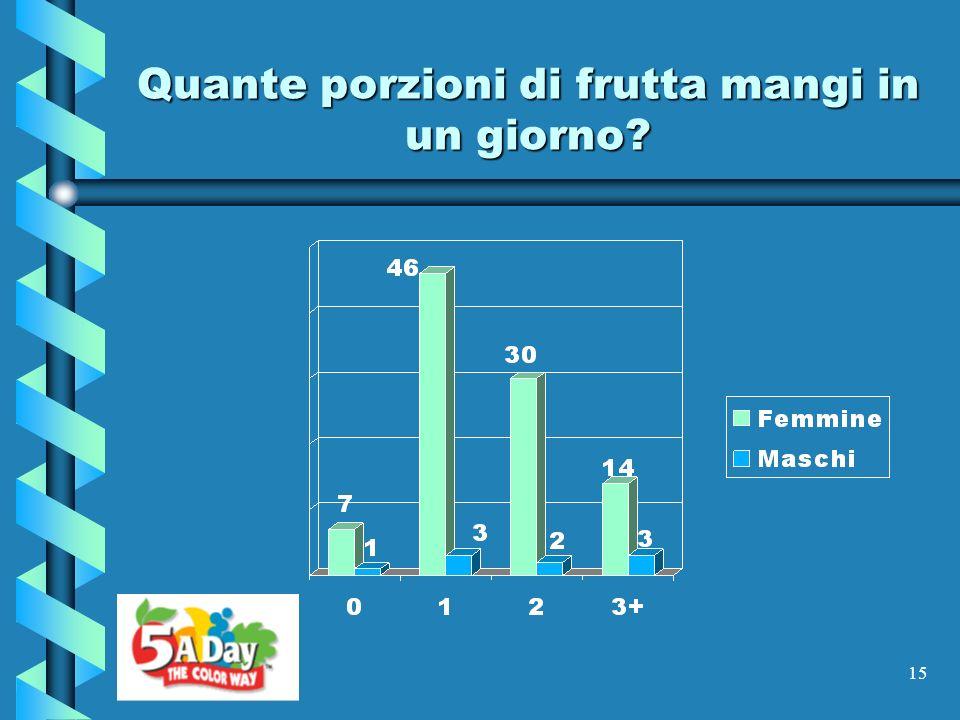 Quante porzioni di frutta mangi in un giorno