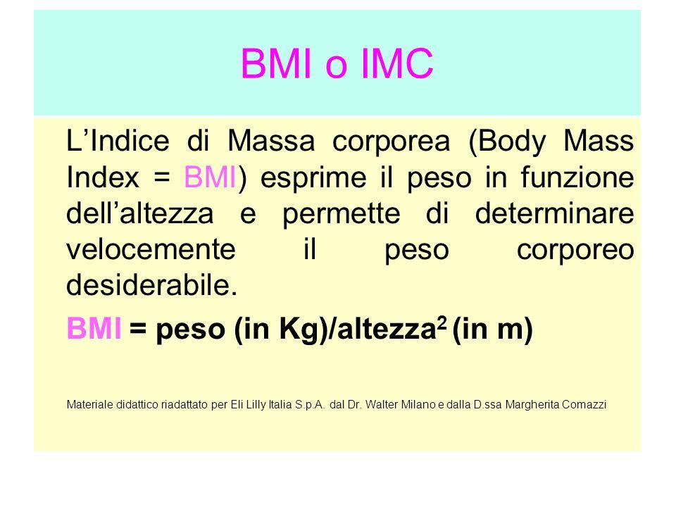 BMI o IMC