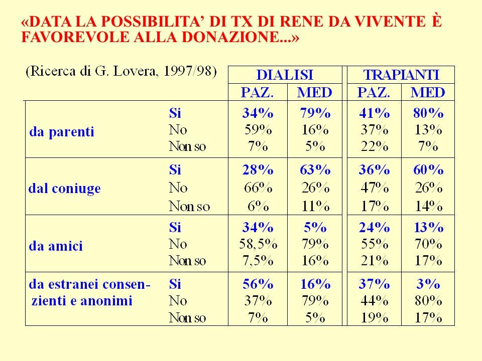 «DATA LA POSSIBILITA' DI TX DI RENE DA VIVENTE È FAVOREVOLE ALLA DONAZIONE...»