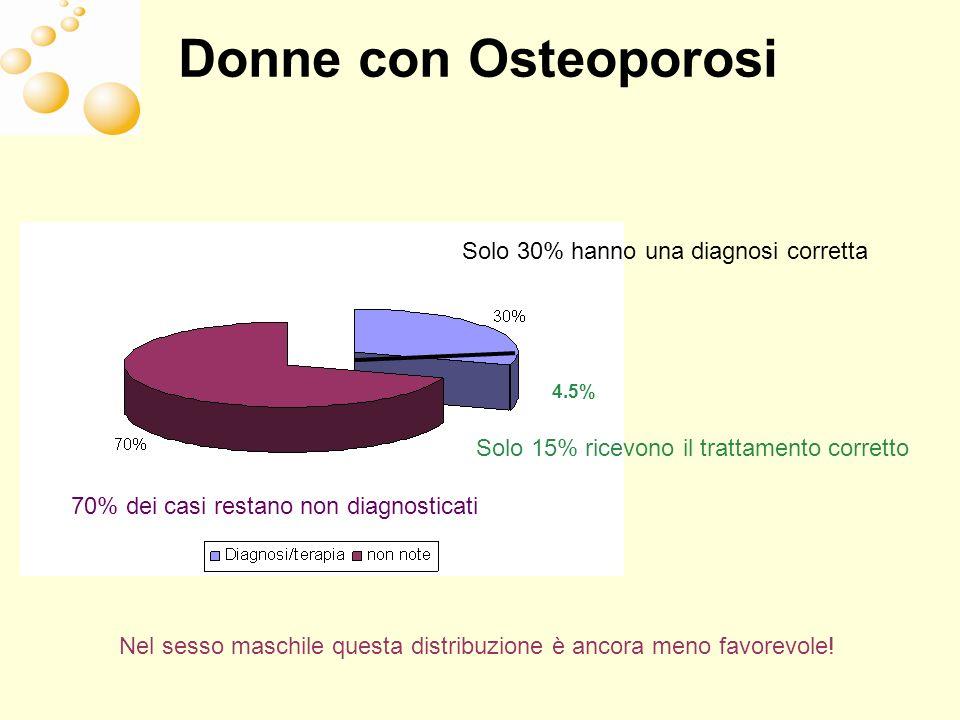 Donne con Osteoporosi Solo 30% hanno una diagnosi corretta