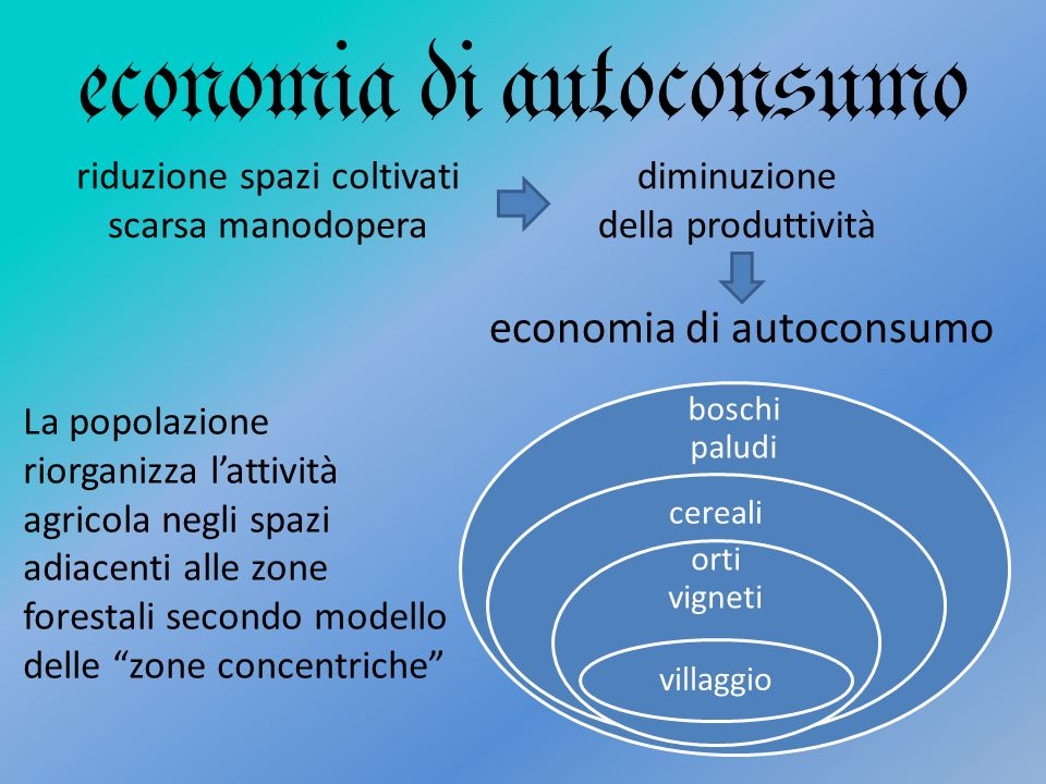 economia di autoconsumo