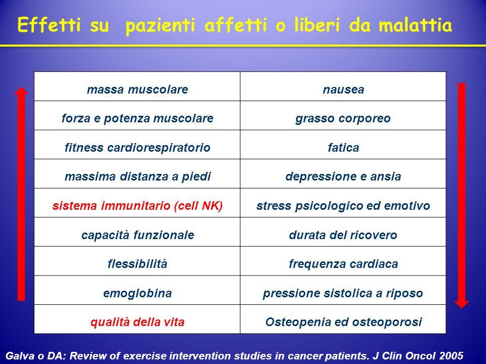 Effetti su pazienti affetti o liberi da malattia