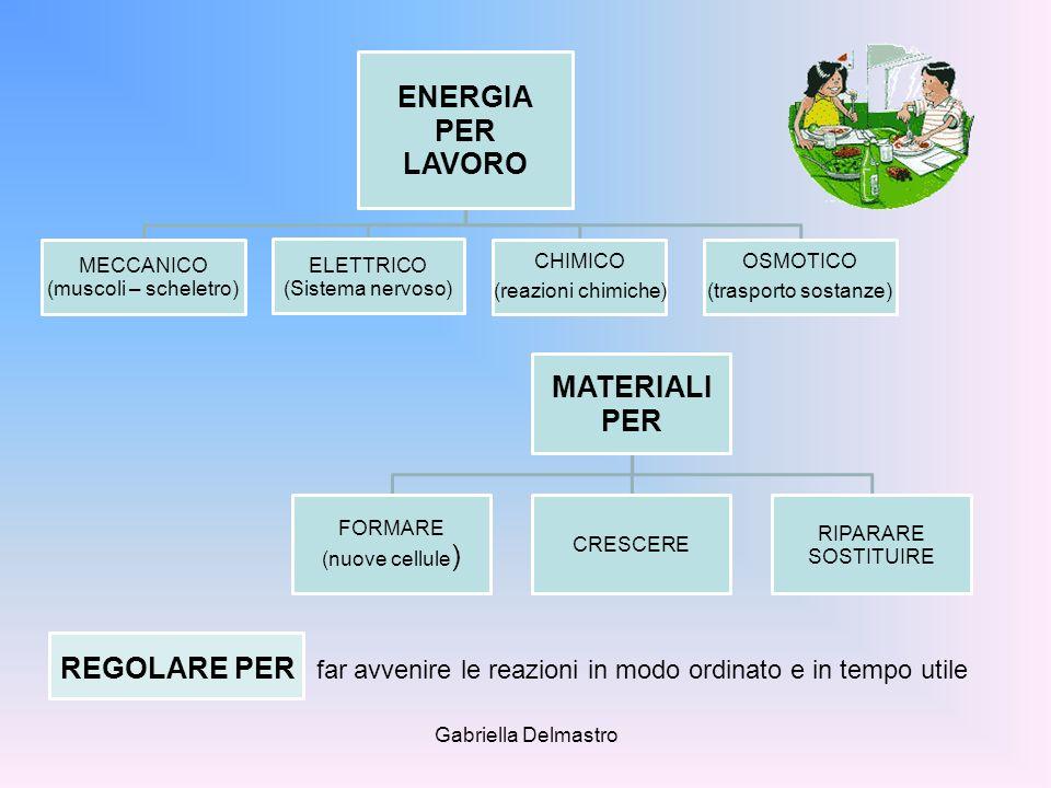 ENERGIA PER LAVORO MATERIALI