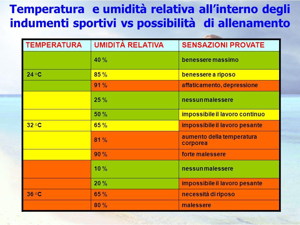 Temperatura e umidità relativa all'interno degli indumenti sportivi vs possibilità di allenamento