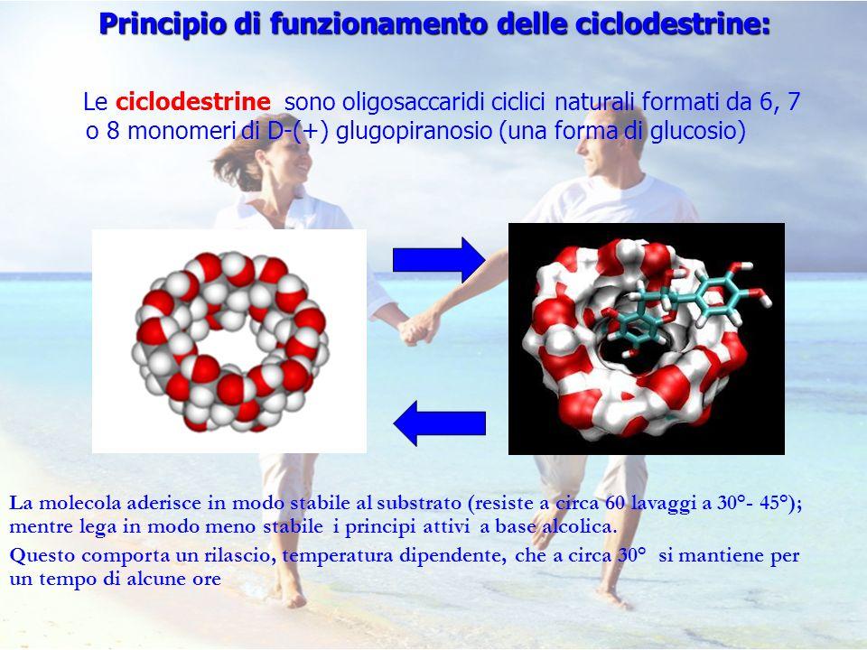 Principio di funzionamento delle ciclodestrine: