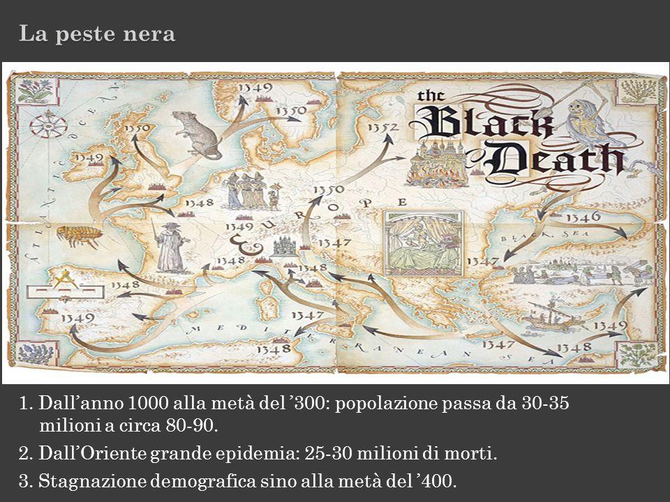 La peste nera 1. Dall'anno 1000 alla metà del '300: popolazione passa da 30-35. milioni a circa 80-90.