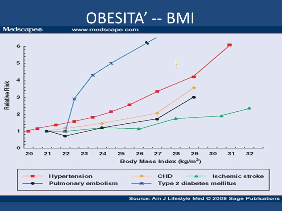 OBESITA' -- BMI