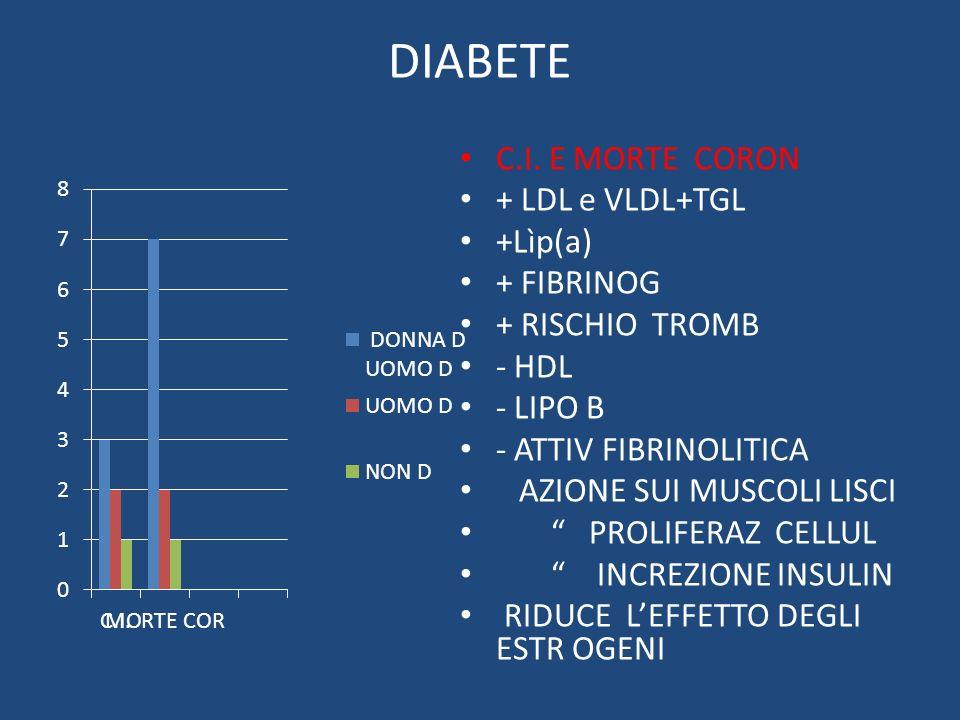DIABETE C.I. E MORTE CORON + LDL e VLDL+TGL +Lìp(a) + FIBRINOG