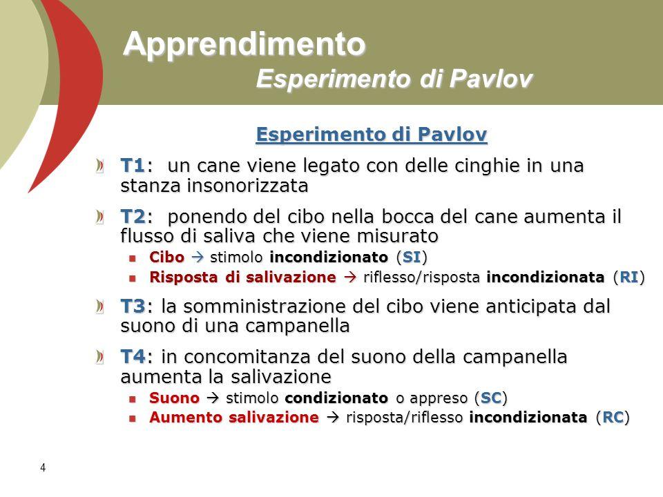 Apprendimento Esperimento di Pavlov