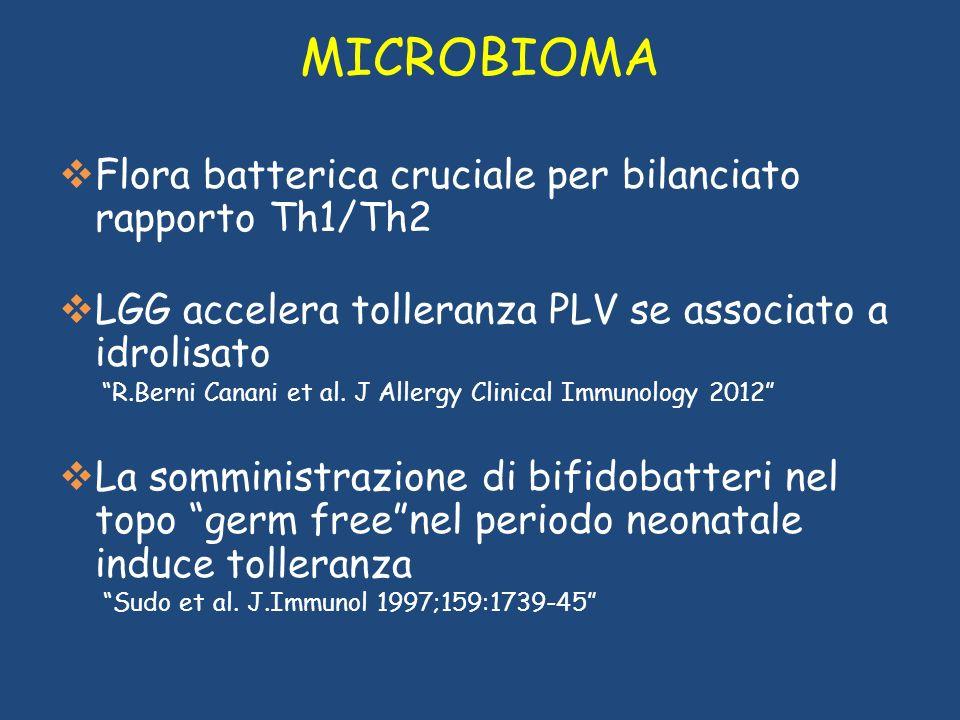 MICROBIOMA Flora batterica cruciale per bilanciato rapporto Th1/Th2