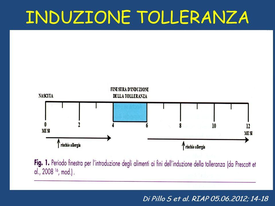 INDUZIONE TOLLERANZA Di Pillo S et al. RIAP 05.06.2012; 14-18