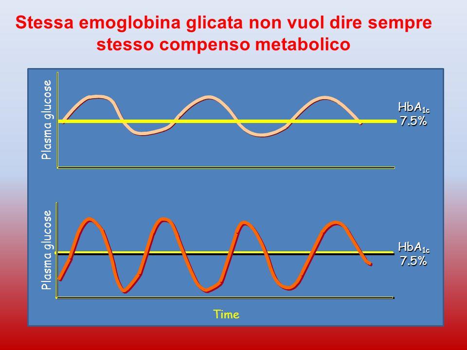 Stessa emoglobina glicata non vuol dire sempre stesso compenso metabolico