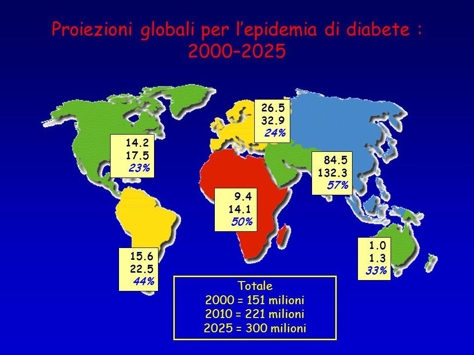 Proiezioni globali per l'epidemia di diabete : 2000–2025