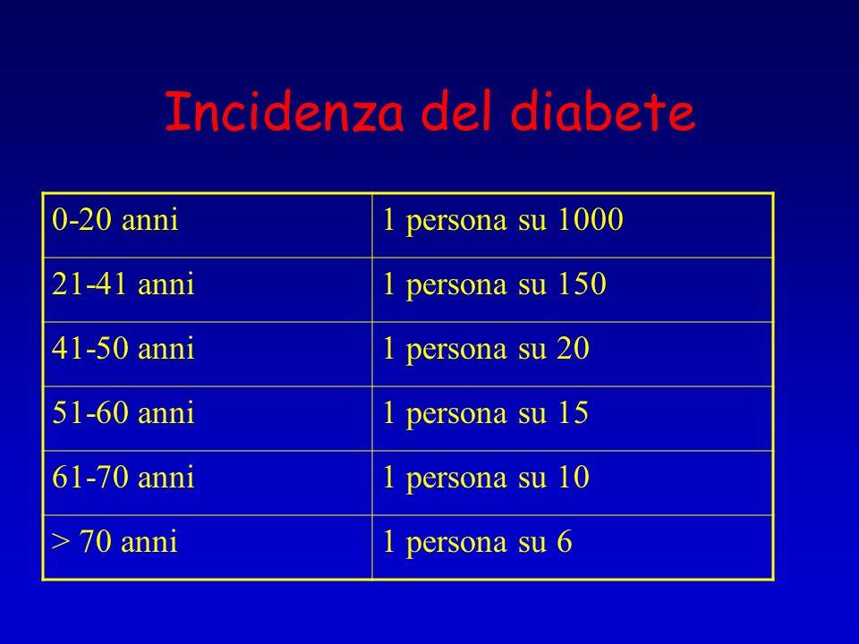 Incidenza del diabete 0-20 anni 1 persona su 1000 21-41 anni