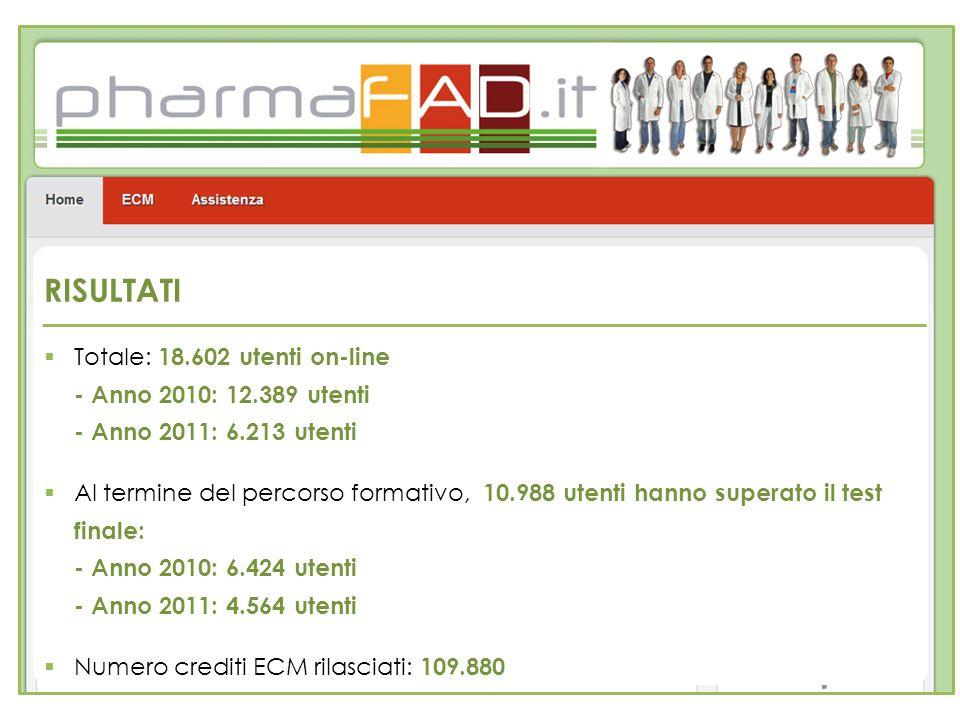 RISULTATI Totale: 18.602 utenti on-line - Anno 2010: 12.389 utenti - Anno 2011: 6.213 utenti.