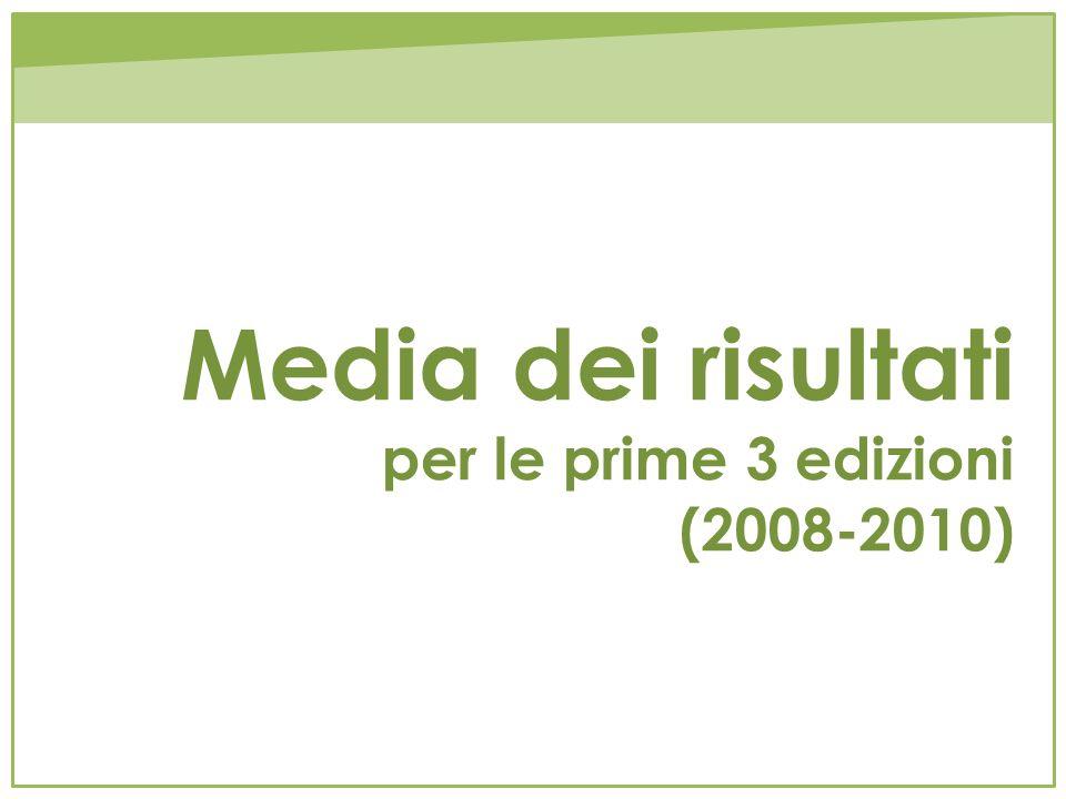Media dei risultati per le prime 3 edizioni (2008-2010)