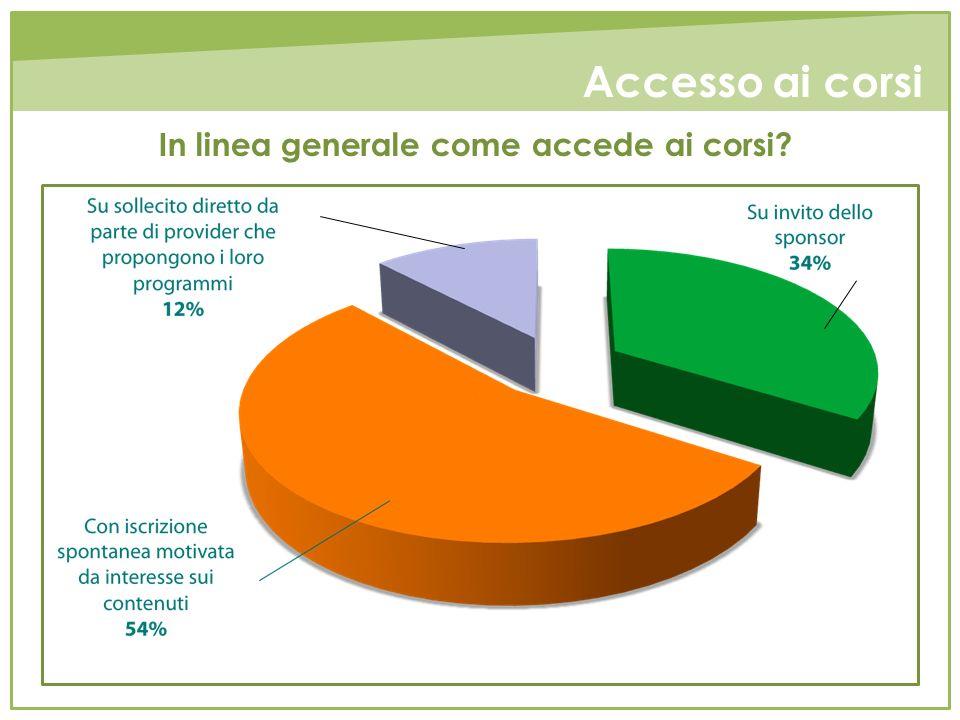 Accesso ai corsi In linea generale come accede ai corsi