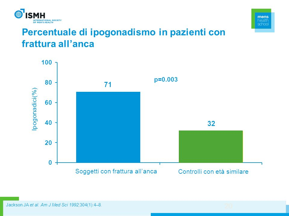 Percentuale di ipogonadismo in pazienti con frattura all'anca