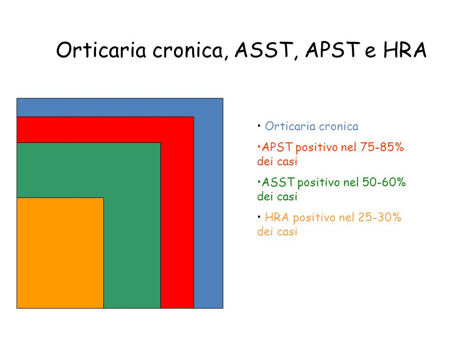 Orticaria cronica, ASST, APST e HRA