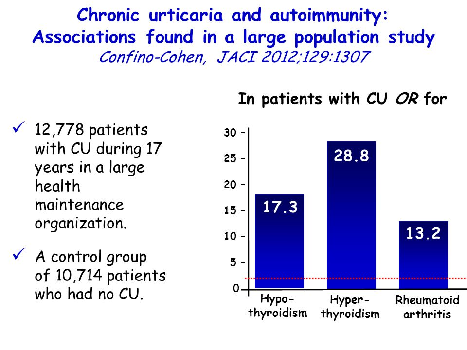 Chronic urticaria and autoimmunity: Associations found in a large population study