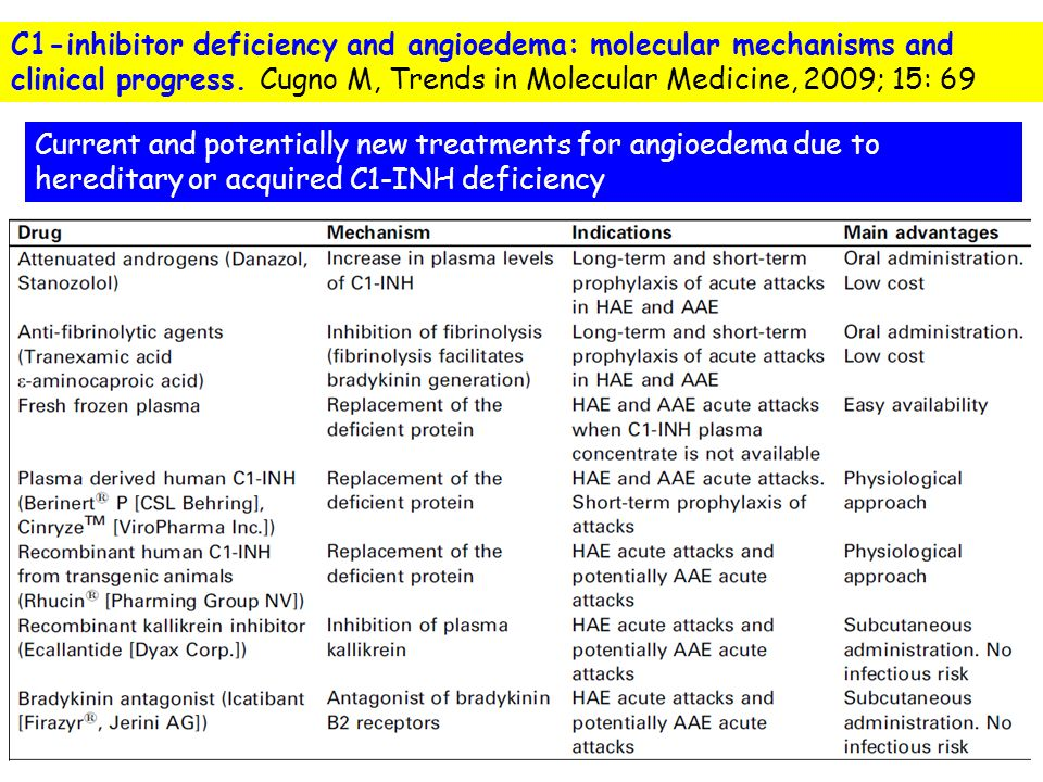 C1-inhibitor deficiency and angioedema: molecular mechanisms and clinical progress. Cugno M, Trends in Molecular Medicine, 2009; 15: 69
