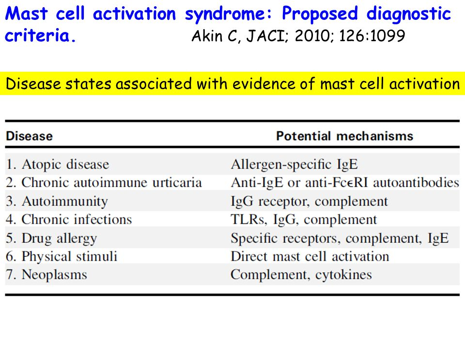 Disease states associated with evidence of mast cell activation