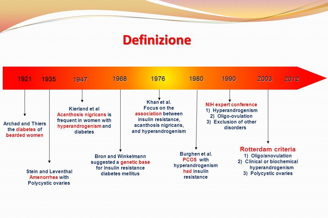 Definizione 1921. 1935. 1947. 1968. 1976. 1980. 1990. 2003. 2012. Khan et al.