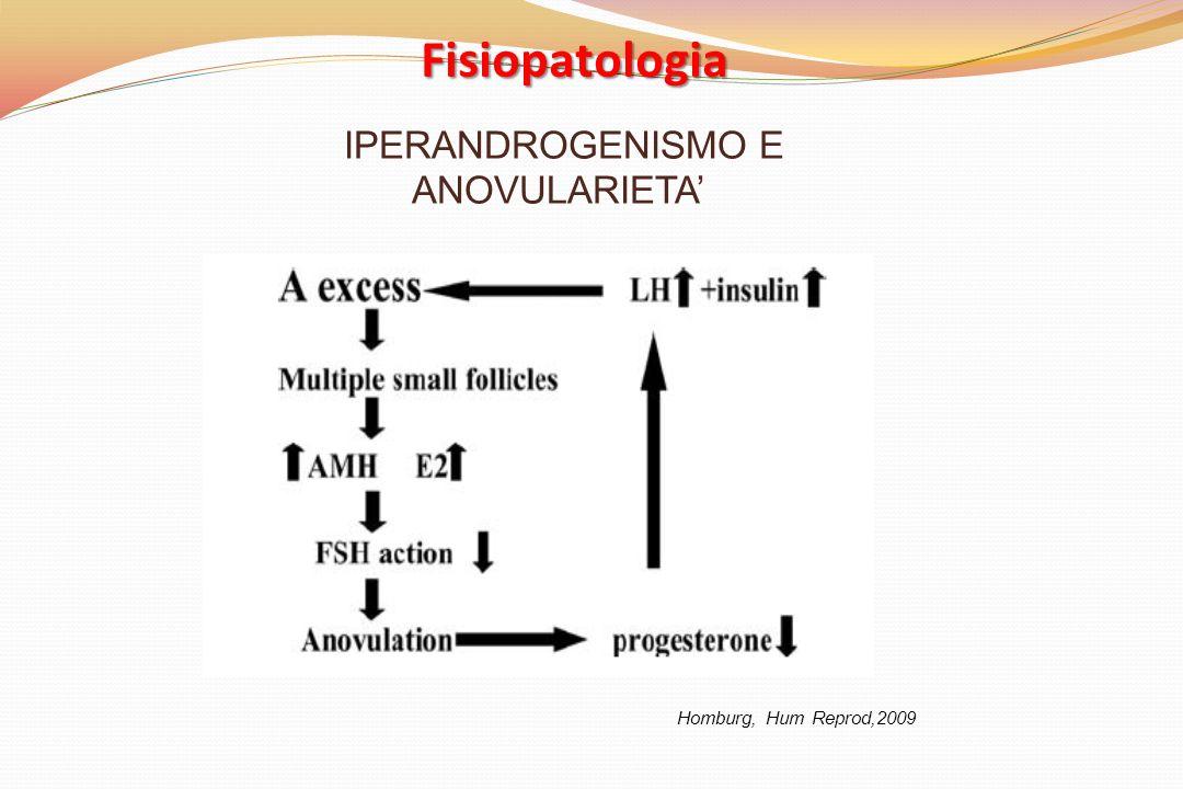 IPERANDROGENISMO E ANOVULARIETA'
