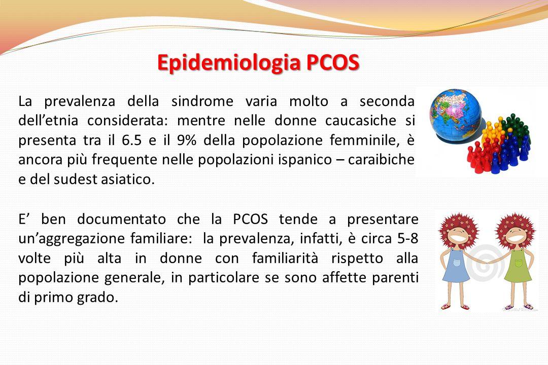Epidemiologia PCOS