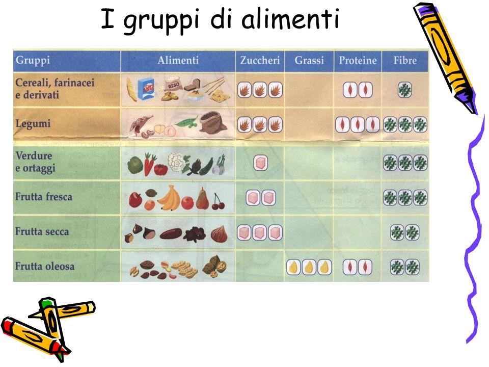 I gruppi di alimenti