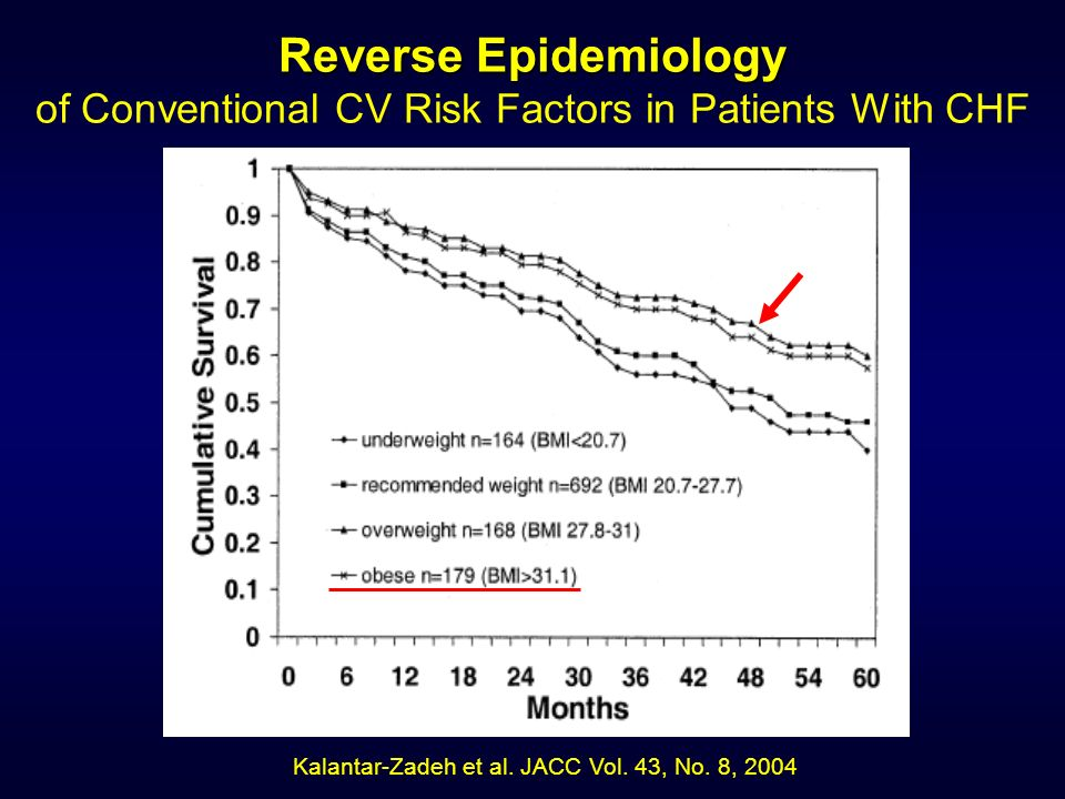 Reverse Epidemiology of Conventional CV Risk Factors in Patients With CHF