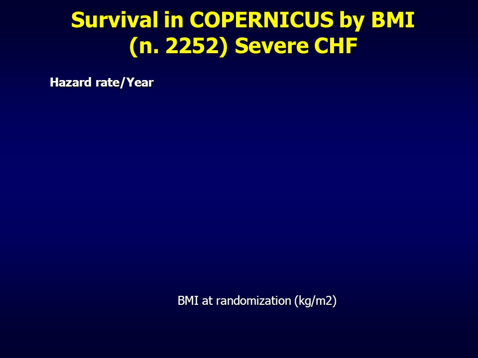 Survival in COPERNICUS by BMI (n. 2252) Severe CHF