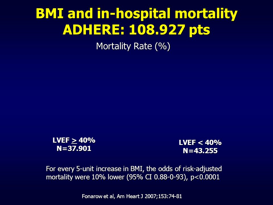 BMI and in-hospital mortality ADHERE: 108.927 pts