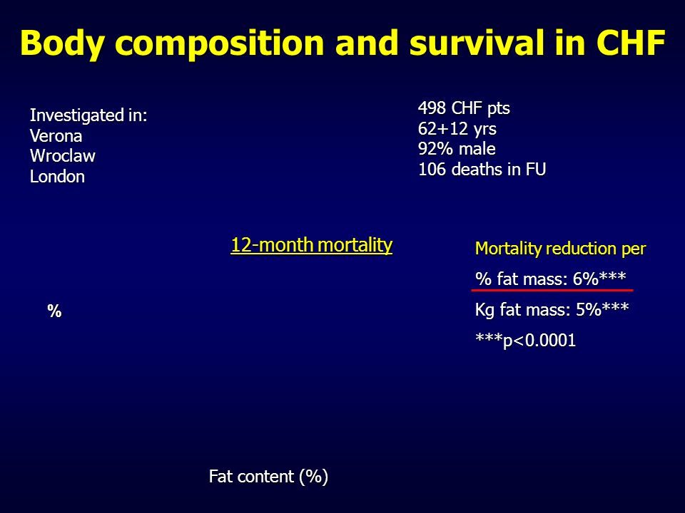 Body composition and survival in CHF