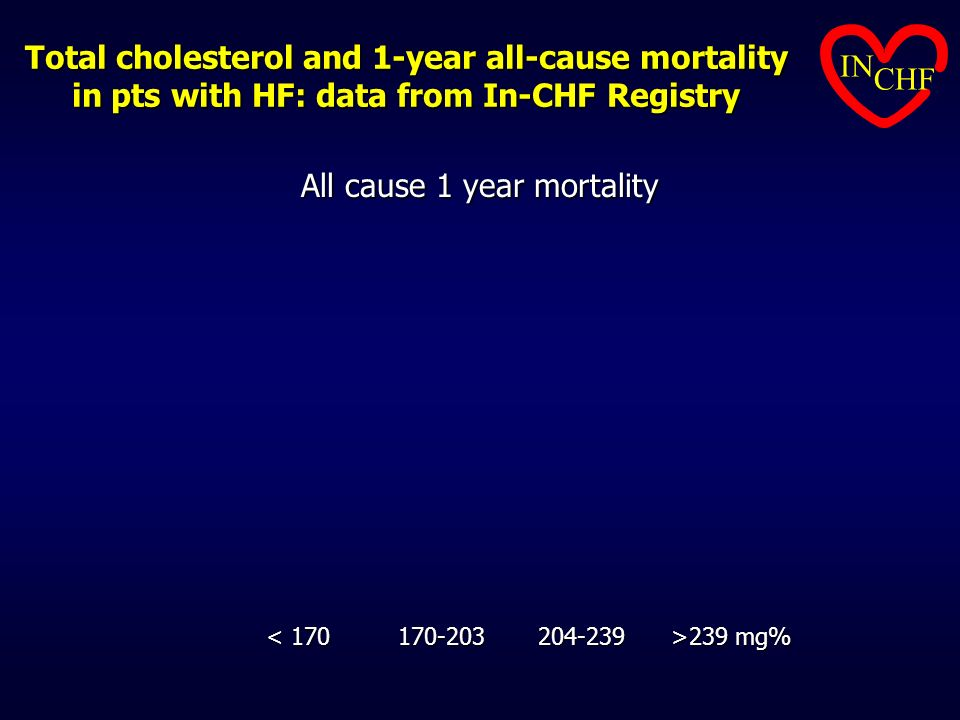 All cause 1 year mortality