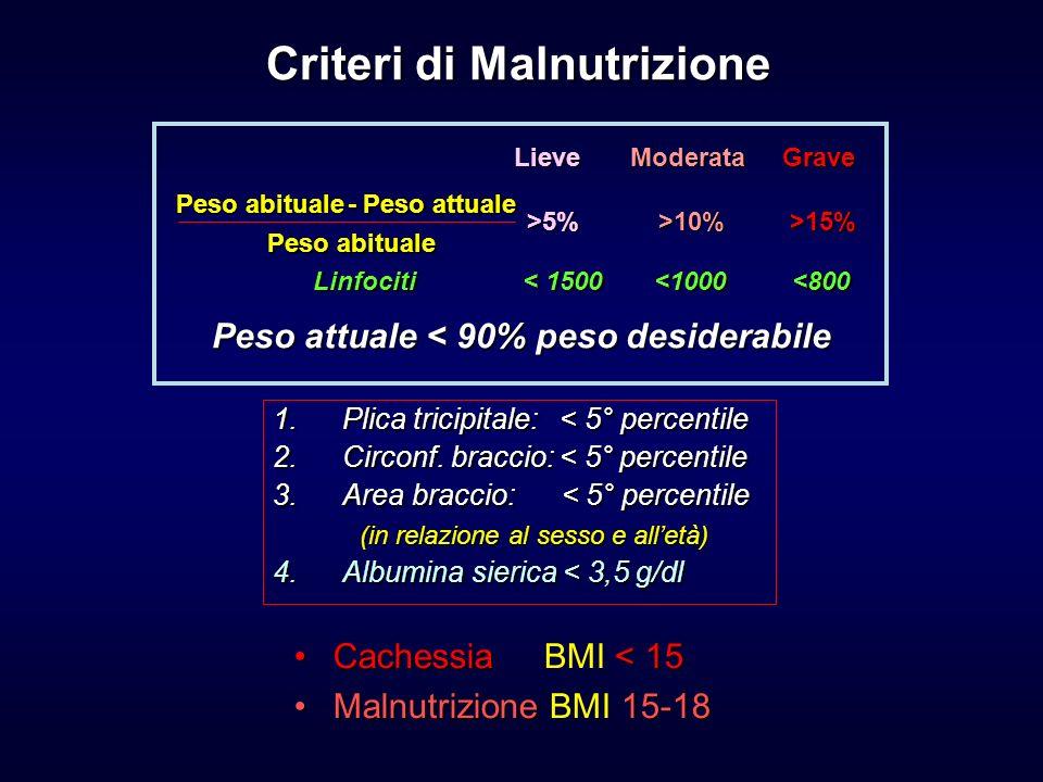 Criteri di Malnutrizione