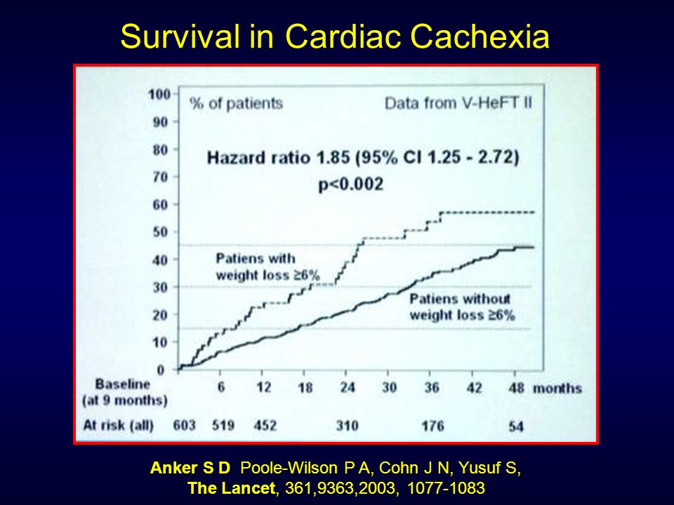 Survival in Cardiac Cachexia