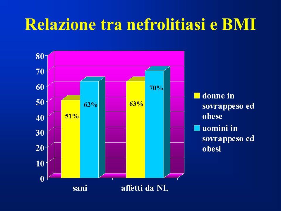 Relazione tra nefrolitiasi e BMI