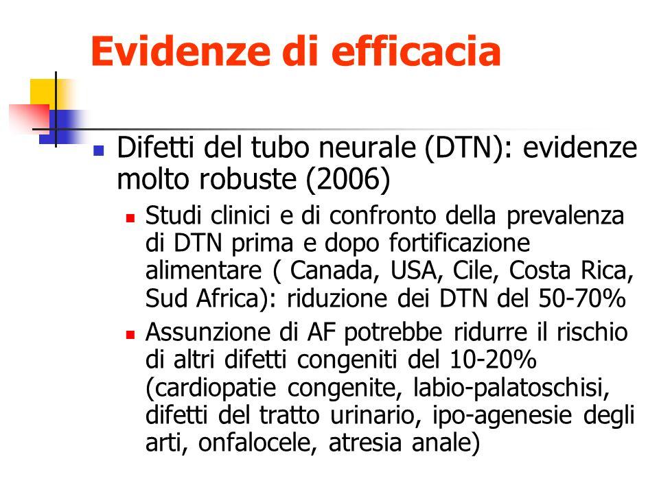 Evidenze di efficacia Difetti del tubo neurale (DTN): evidenze molto robuste (2006)