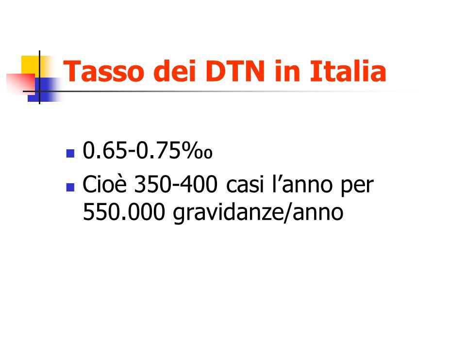 Tasso dei DTN in Italia 0.65-0.75‰