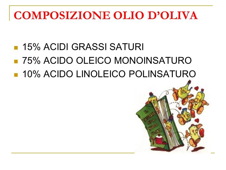 COMPOSIZIONE OLIO D'OLIVA