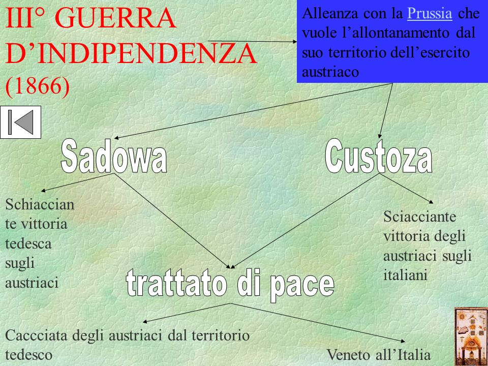III° GUERRA D'INDIPENDENZA (1866)