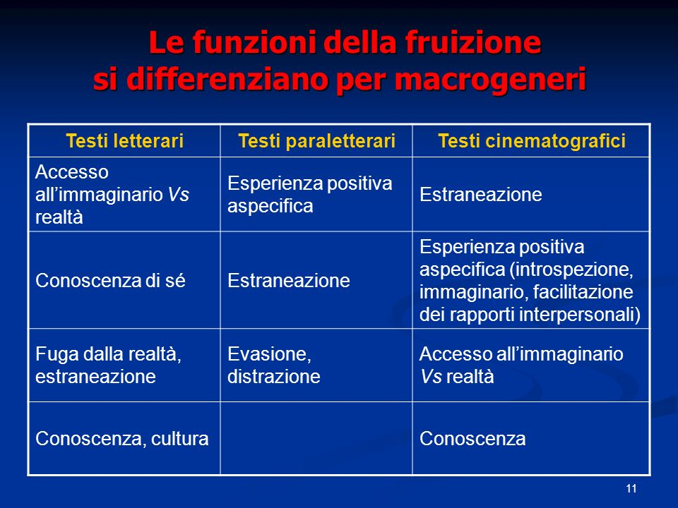 Le funzioni della fruizione si differenziano per macrogeneri