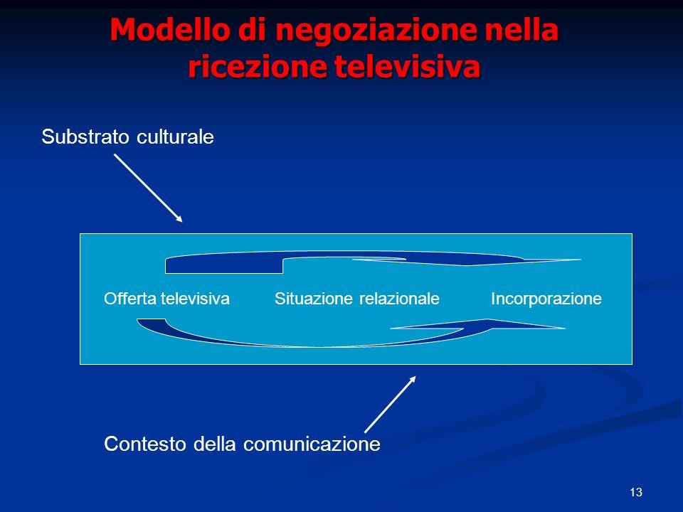 Modello di negoziazione nella ricezione televisiva