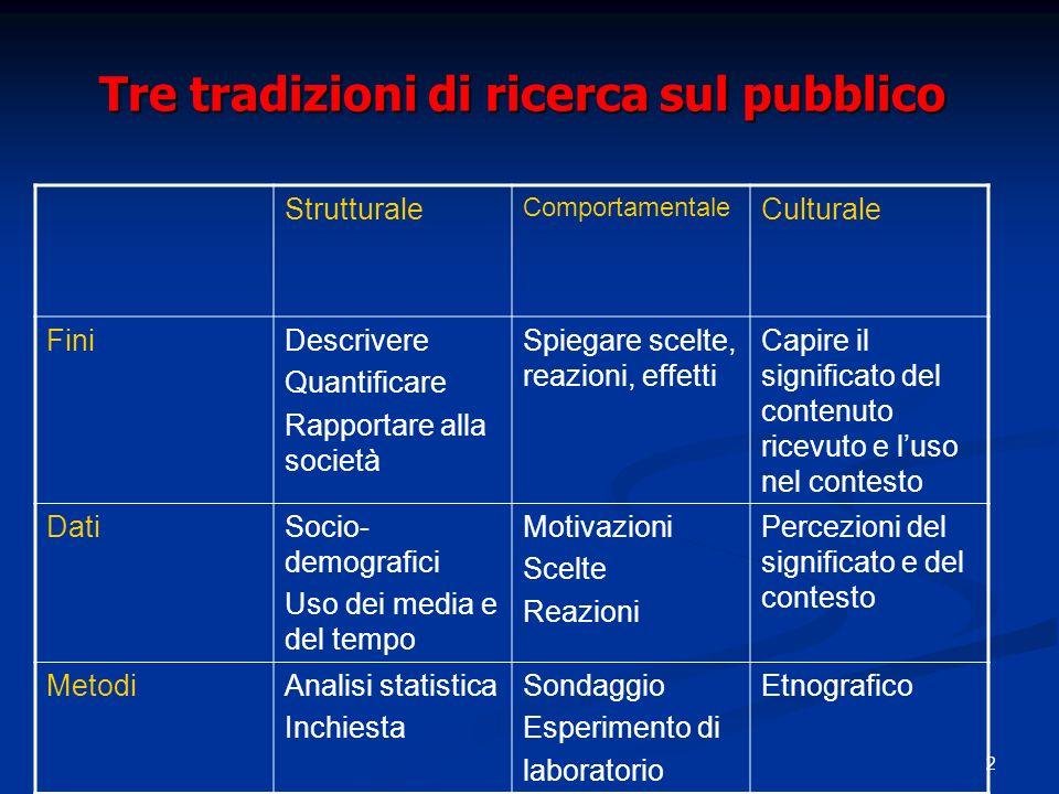 Tre tradizioni di ricerca sul pubblico