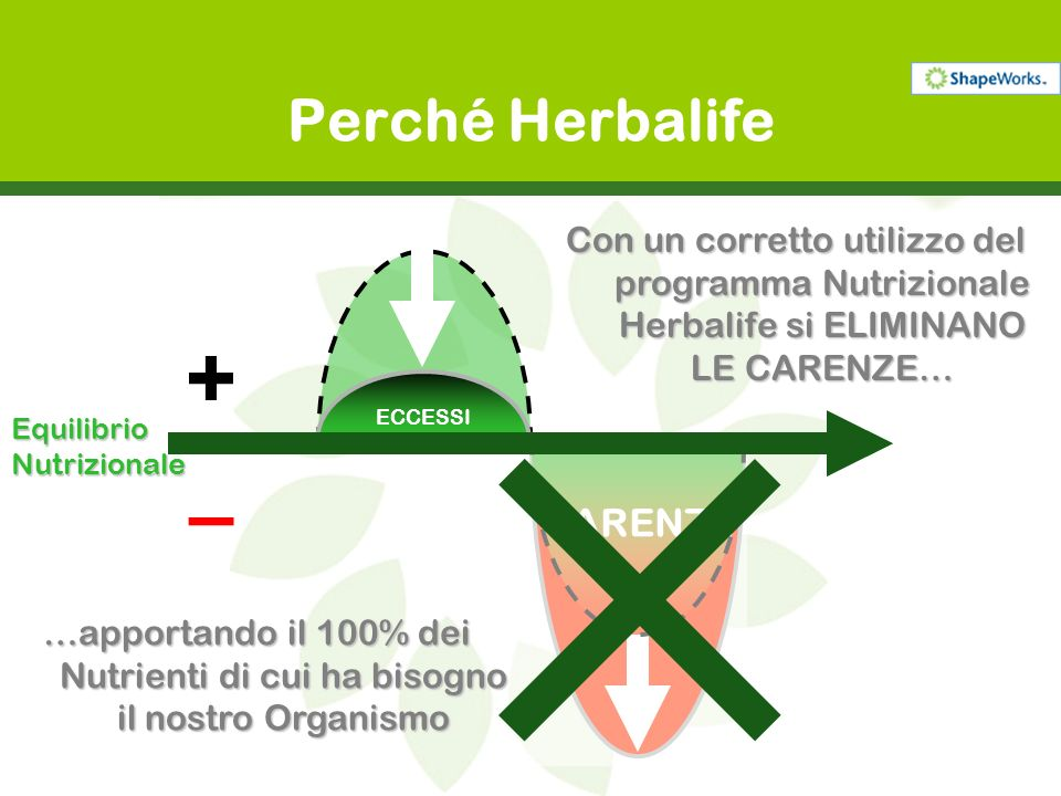 + – Perché Herbalife CARENZE