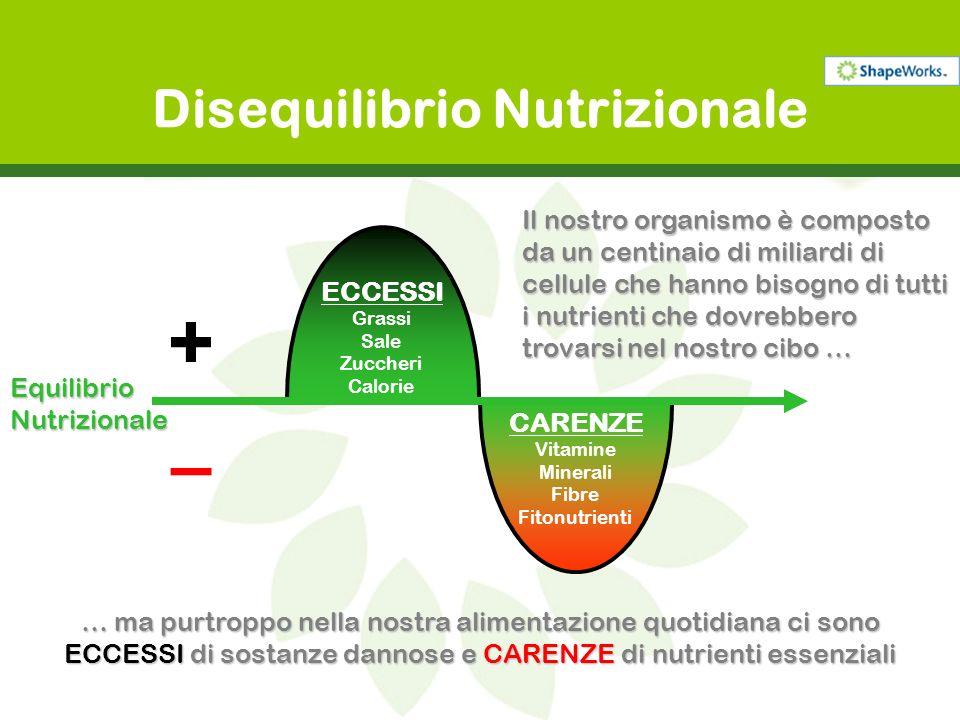 Disequilibrio Nutrizionale