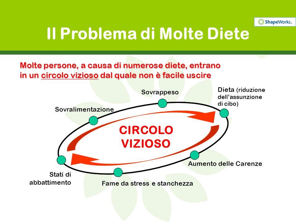 Il Problema di Molte Diete