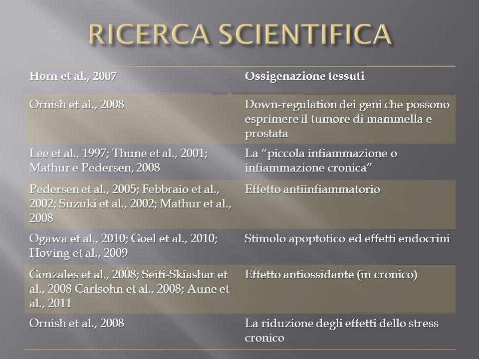 RICERCA SCIENTIFICA Horn et al., 2007 Ossigenazione tessuti